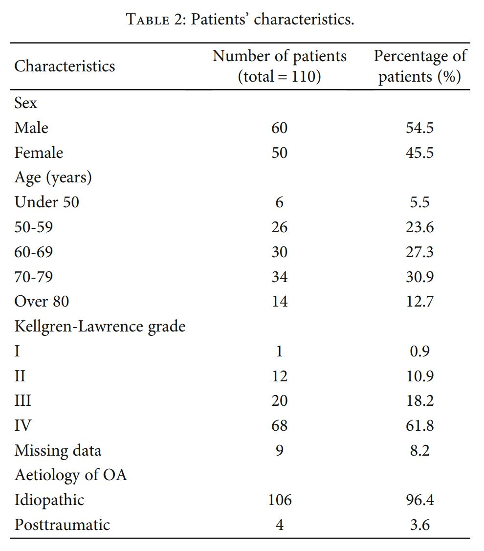 Table 2 Patient Characteristics