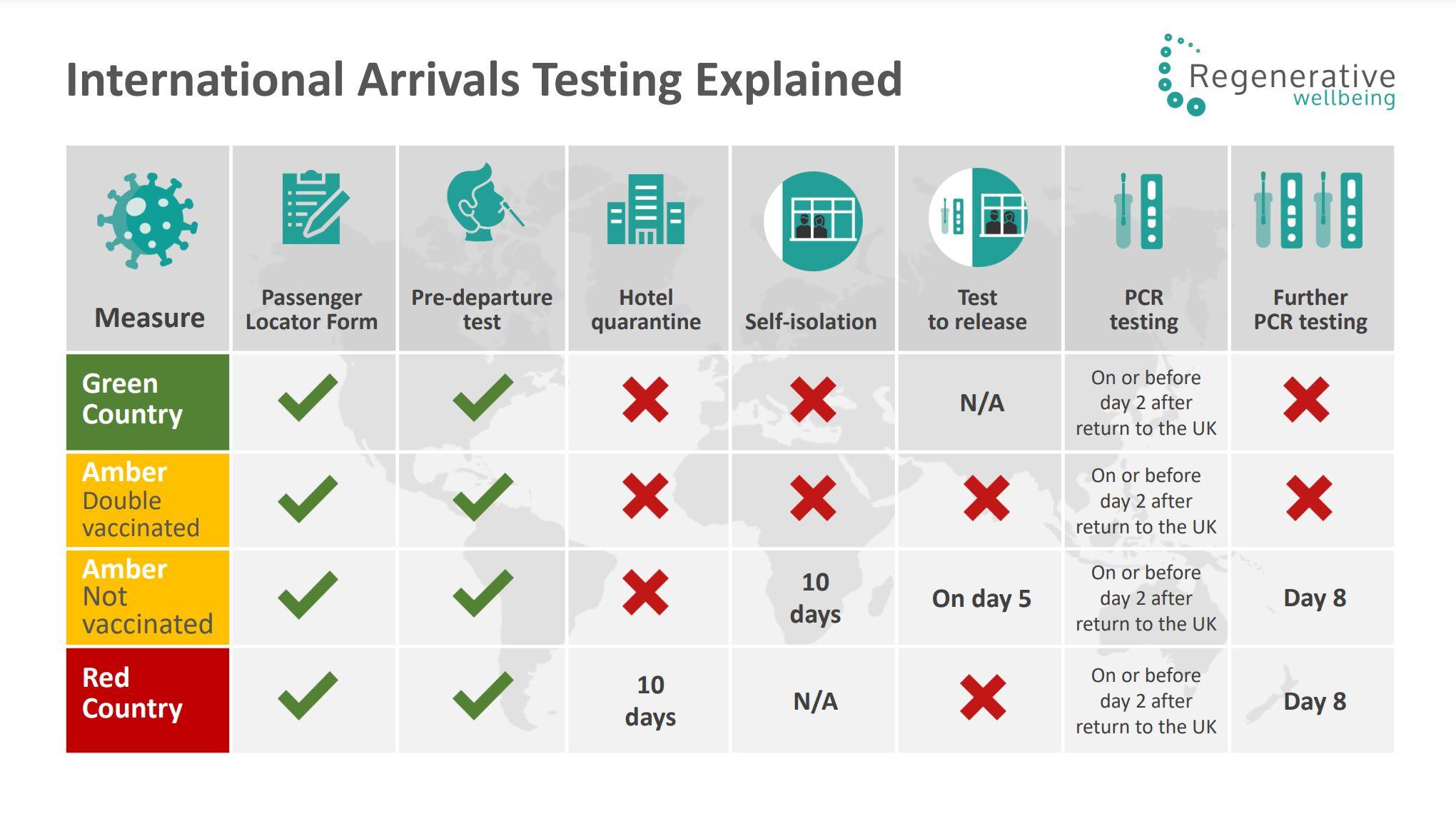 International Arrivals Explained